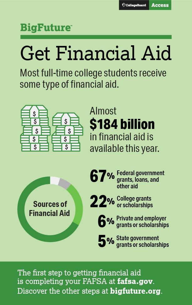 Dinero para el college